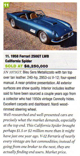 Automobile magazine article on the sale of a $8 million Ferrari